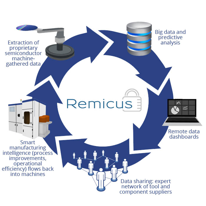 Remcius overview